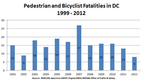 dc-ped-bike-fatalities-1999-2012