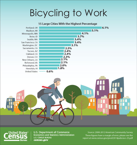 us-census-biking-to-work-2014