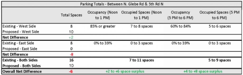 Potential parking impacts for a block on the corridor