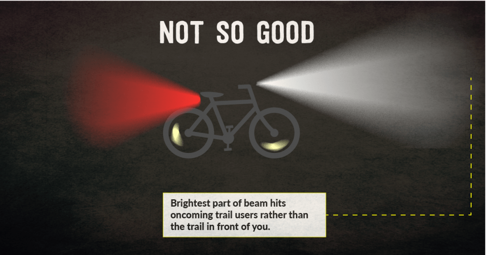 "Same graphic as previous but now the image says ""Not so good. Brightest part of beam hits oncoming trail users rather than the trail in front of you."""