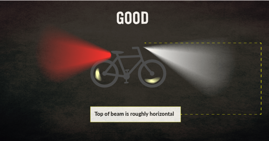 "Same graphic of a bike as the image above but now the text reads ""Good. Top of beam is roughly horizontal"" in reference to how the light is illustrated coming (red and white) from front and back of the bike."