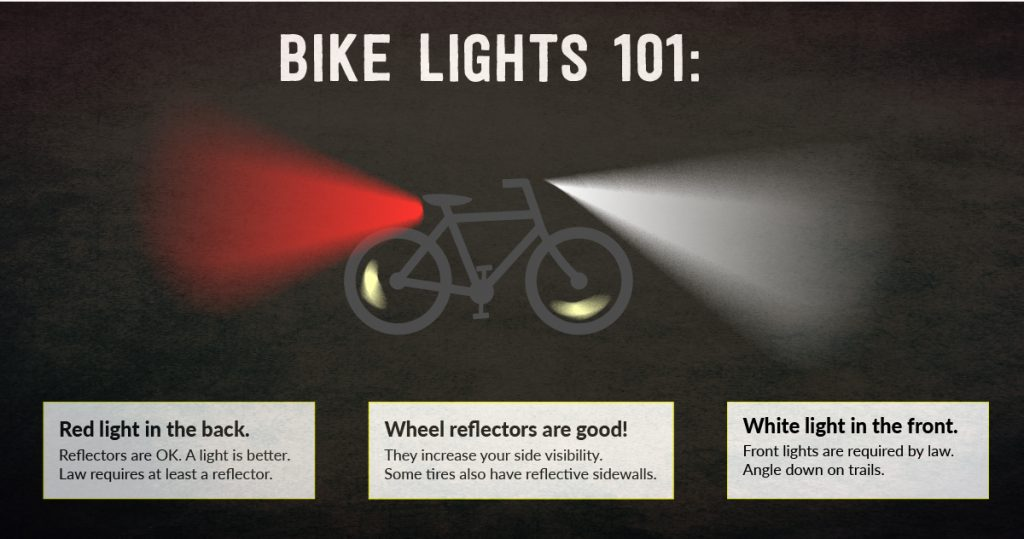 "Graphic of a bicycle with text above saying Bike Lights 101. The bike has a bright red beam coming from the back and a bright white beam coming from the front. Below is says, ""Red light in the back. Reflectors are OK. A Light is better. Law requires at least a reflector."" ""Wheel reflectors are good! They increase your side visibility. Some tires also have reflective sidewalls."" and a third text box says ""White light in the front. Front lights are required by law. Angle down on trails."""