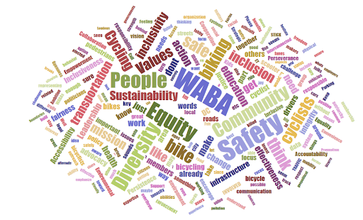 Word cloud from WABA's 2025 strategic planning engagement process.